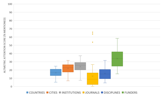 Demography of Altmetrics under the Light of Dimensions: Locations
